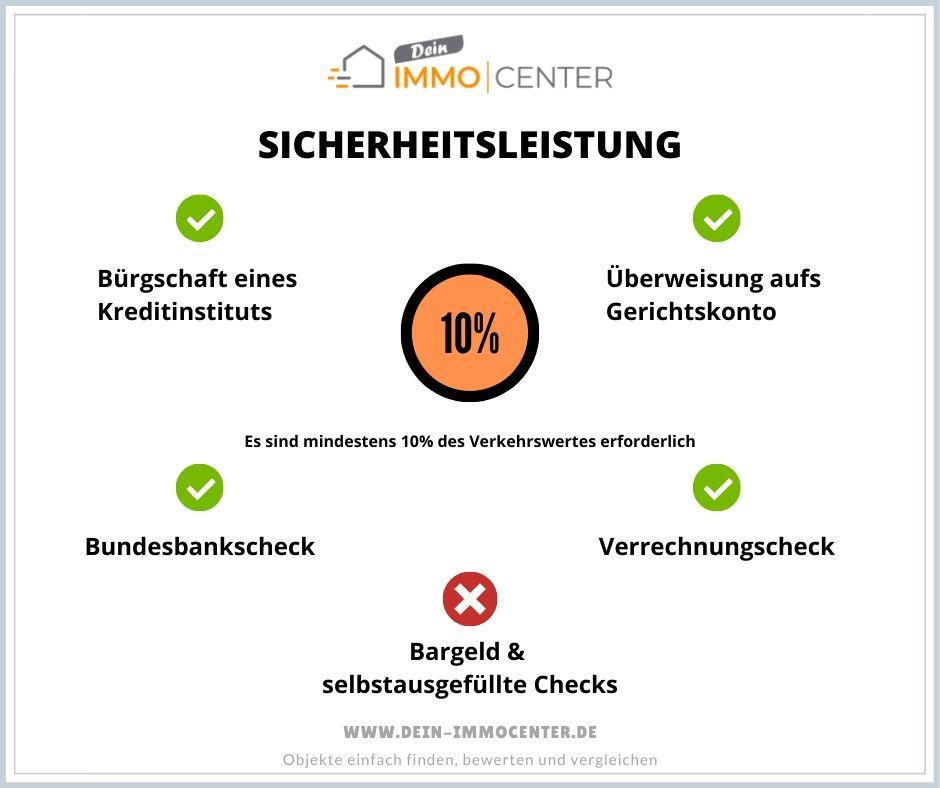 Infografik: Sicherheitsleistung für Teilnahme an einer Zwangsversteigerung